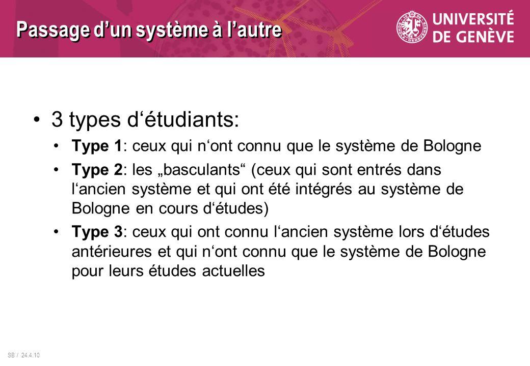 SB / 24.4.10 3 types détudiants: Type 1: ceux qui nont connu que le système de Bologne Type 2: les basculants (ceux qui sont entrés dans lancien systè