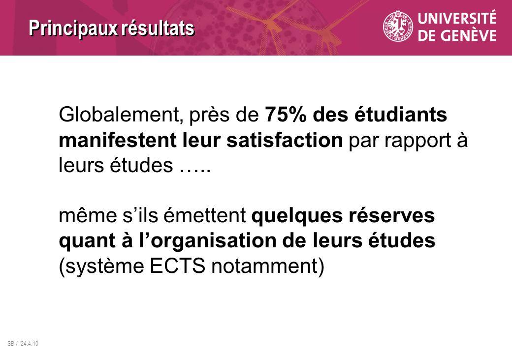 SB / 24.4.10 Globalement, près de 75% des étudiants manifestent leur satisfaction par rapport à leurs études ….. même sils émettent quelques réserves