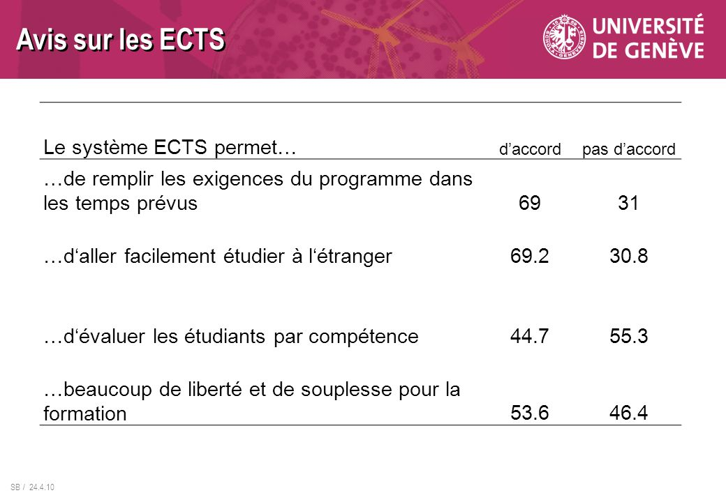 SB / 24.4.10 Le système ECTS permet… daccordpas daccord …de remplir les exigences du programme dans les temps prévus6931 …daller facilement étudier à