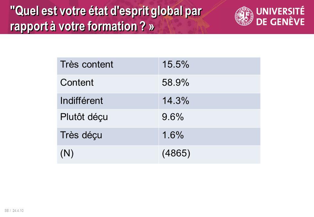 SB / 24.4.10 Très content15.5% Content58.9% Indifférent14.3% Plutôt déçu9.6% Très déçu1.6% (N)(4865)