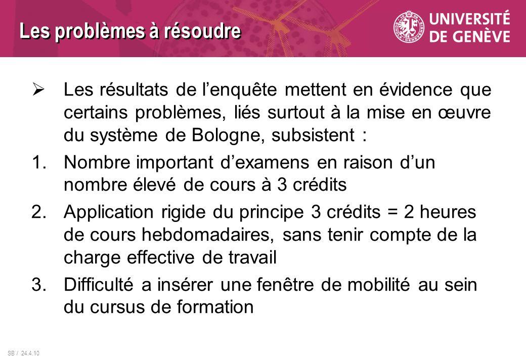 SB / 24.4.10 Les résultats de lenquête mettent en évidence que certains problèmes, liés surtout à la mise en œuvre du système de Bologne, subsistent :