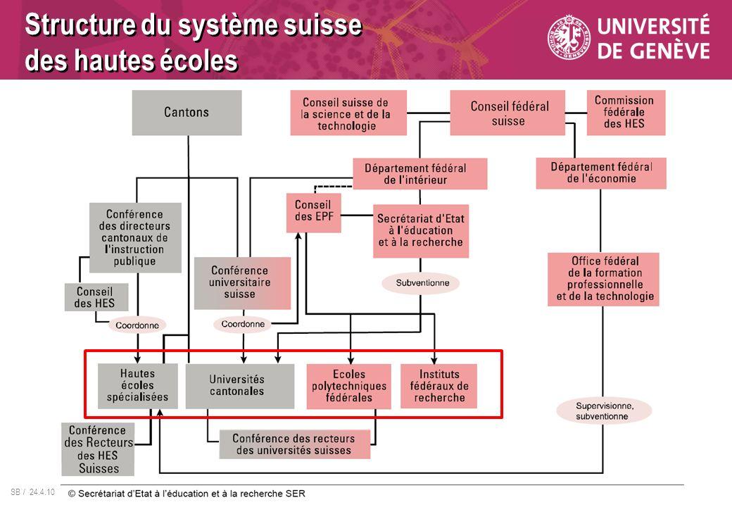 SB / 24.4.10 Structure du système suisse des hautes écoles