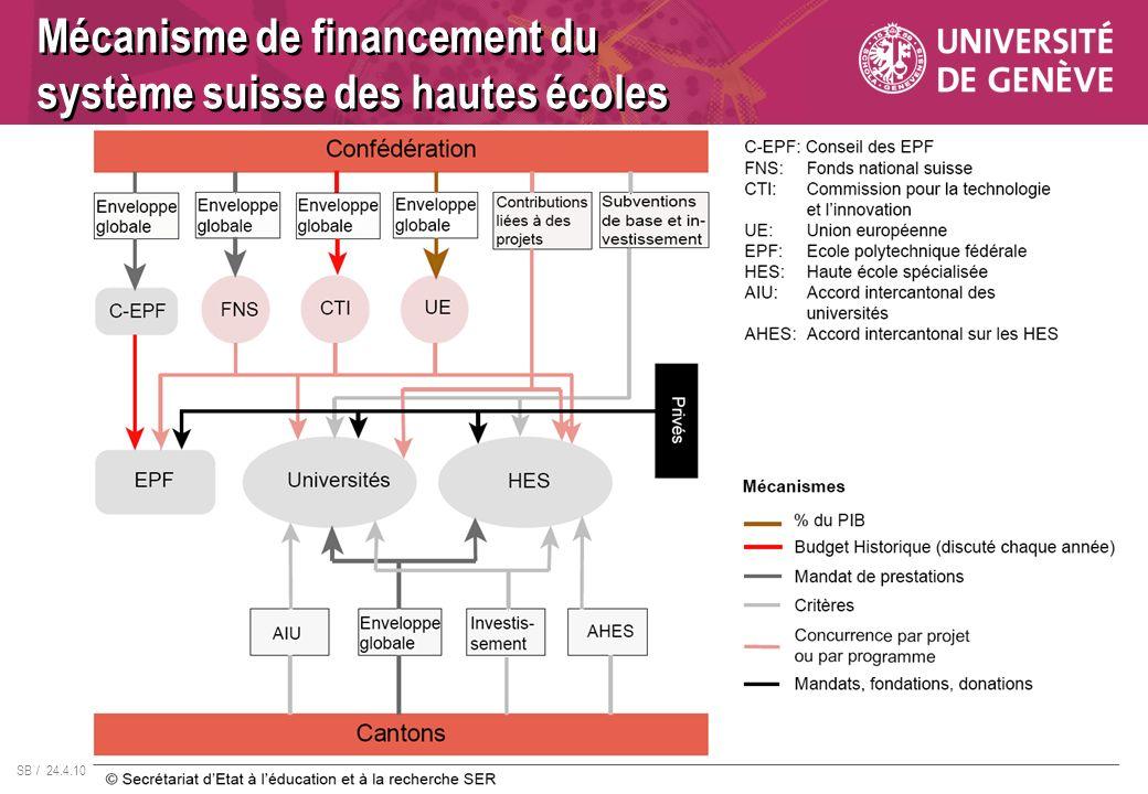 SB / 24.4.10 Mécanisme de financement du système suisse des hautes écoles
