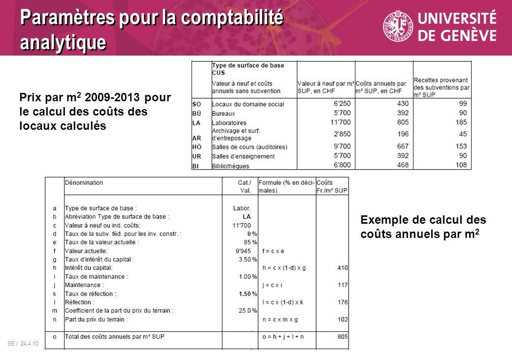 SB / 24.4.10 Prix par m 2 2009-2013 pour le calcul des coûts des locaux calculés Exemple de calcul des coûts annuels par m 2 Paramètres pour la compta
