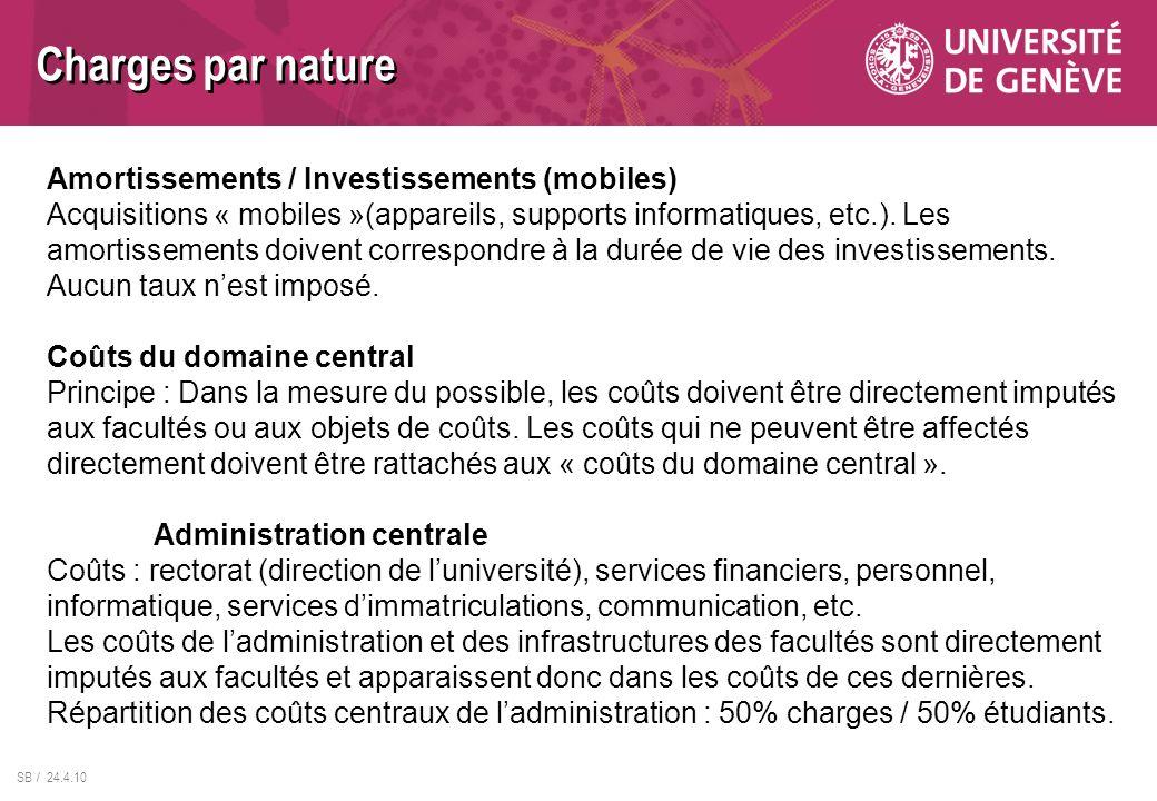 SB / 24.4.10 Amortissements / Investissements (mobiles) Acquisitions « mobiles »(appareils, supports informatiques, etc.). Les amortissements doivent