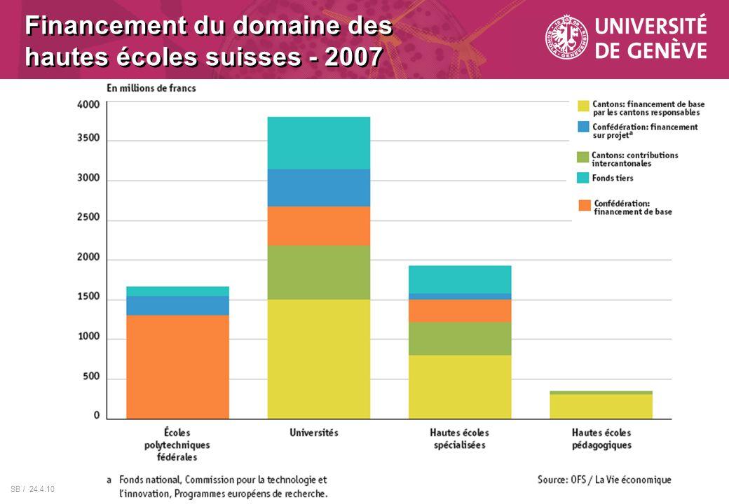 SB / 24.4.10 Financement du domaine des hautes écoles suisses - 2007