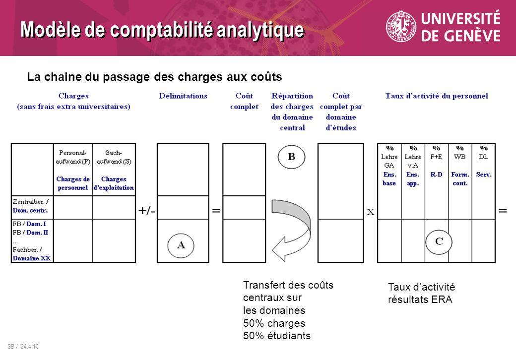 SB / 24.4.10 La chaine du passage des charges aux coûts Modèle de comptabilité analytique Taux dactivité résultats ERA Transfert des coûts centraux su