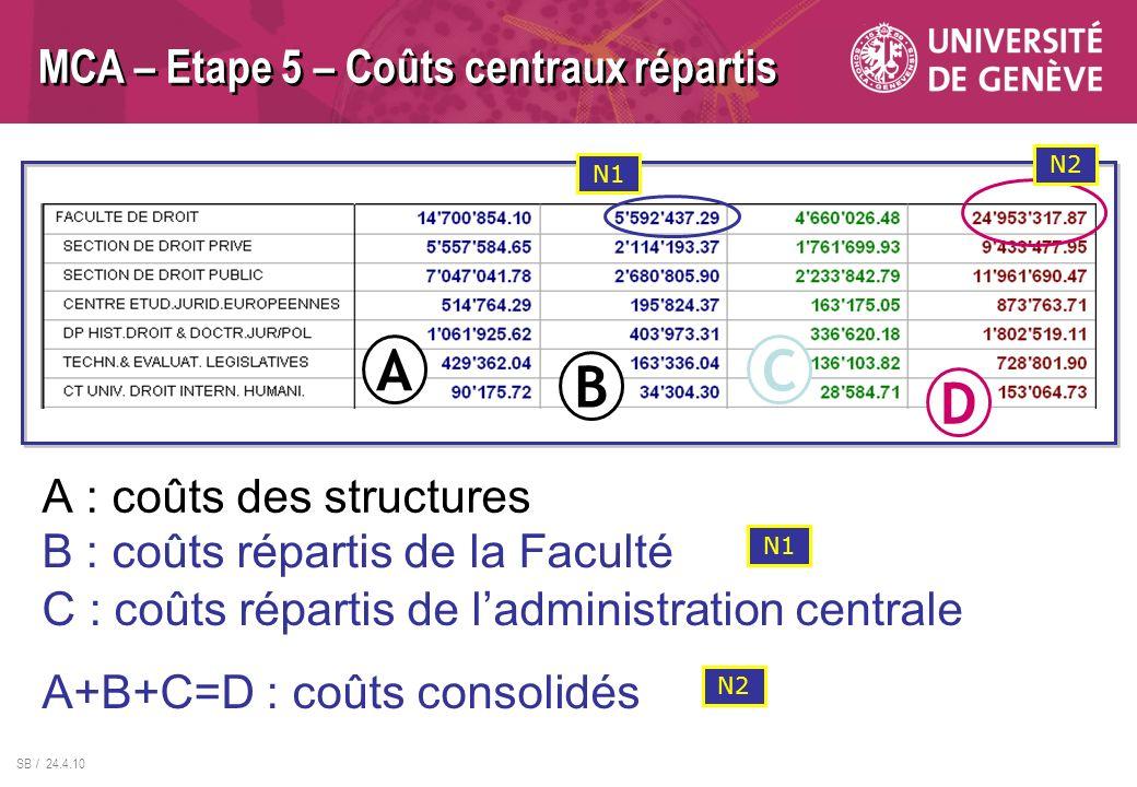 SB / 24.4.10 MCA – Etape 5 – Coûts centraux répartis A : coûts des structures A B C D B : coûts répartis de la Faculté A+B+C=D : coûts consolidés C :