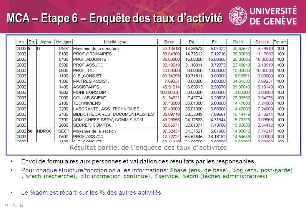 SB / 24.4.10 MCA – Etape 6 – Enquête des taux dactivité Envoi de formulaires aux personnes et validation des résultats par les responsables Résultat p