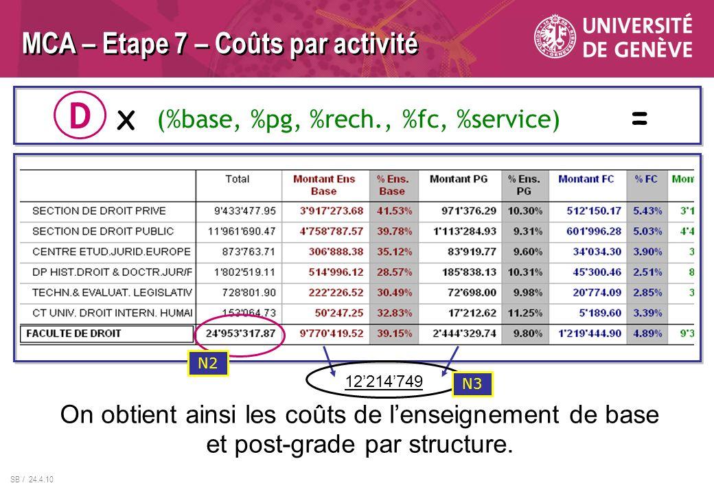 SB / 24.4.10 MCA – Etape 7 – Coûts par activité On obtient ainsi les coûts de lenseignement de base et post-grade par structure. D X (%base, %pg, %rec