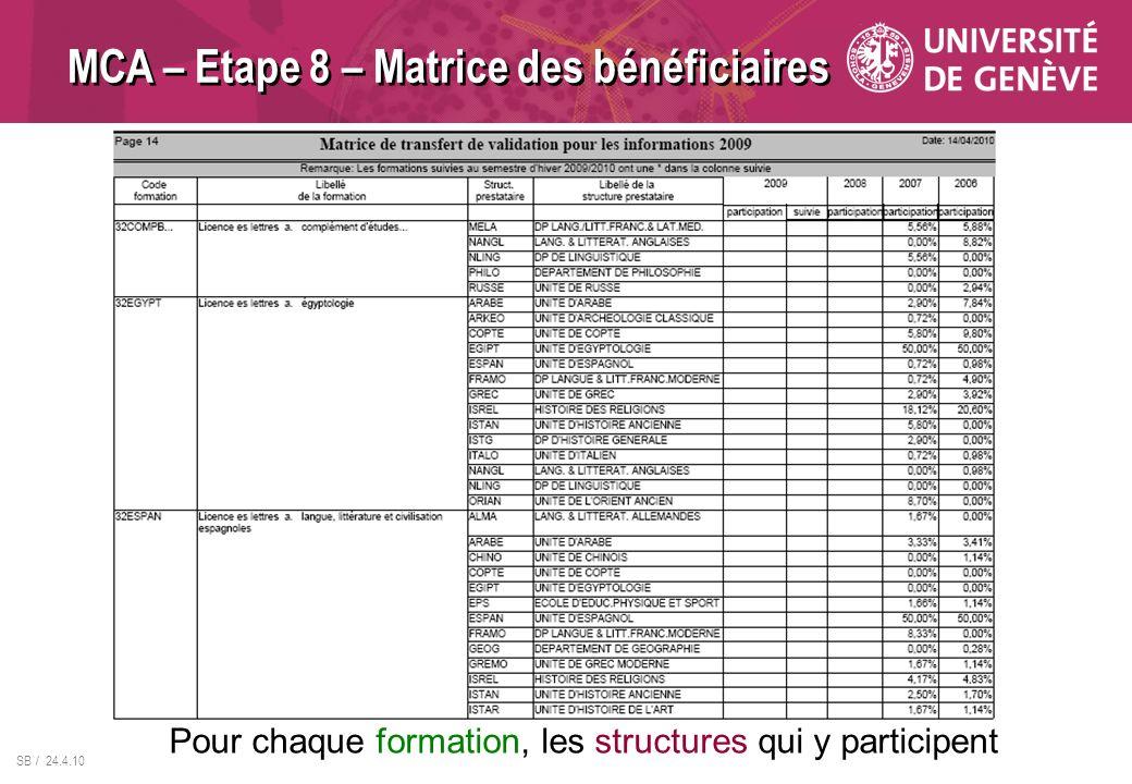 SB / 24.4.10 MCA – Etape 8 – Matrice des bénéficiaires Pour chaque formation, les structures qui y participent