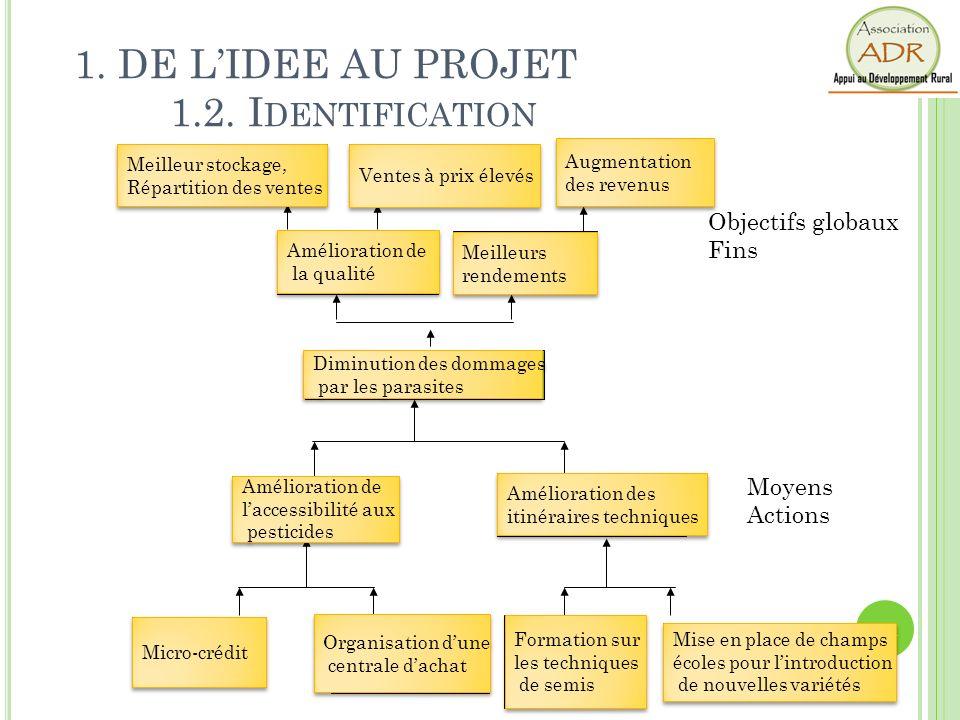 Manque de moyens 11 Moyens Actions Objectifs globaux Fins 11 Problème: Prolifération de parasites Difficultés daccès aux pesticides Itinéraire techniq