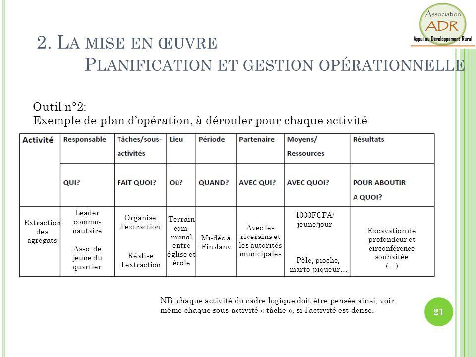 2. L A MISE EN ŒUVRE P LANIFICATION ET GESTION OPÉRATIONNELLE Outil n°2: Exemple de plan dopération, à dérouler pour chaque activité NB: chaque activi