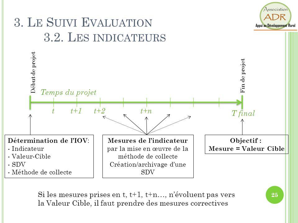 Temps du projet Début de projet Fin de projet Détermination de lIOV : - Indicateur - Valeur-Cible - SDV - Méthode de collecte t+2tt+1t+n T final Objec