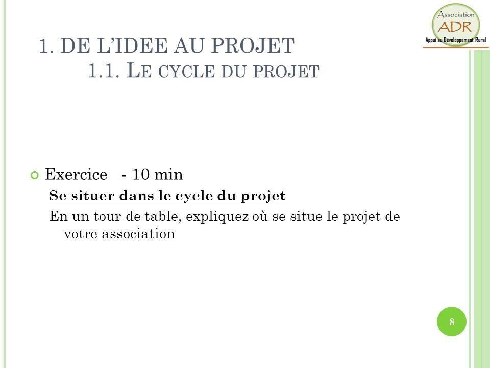 Exercice - 10 min Se situer dans le cycle du projet En un tour de table, expliquez où se situe le projet de votre association 1. DE LIDEE AU PROJET 1.