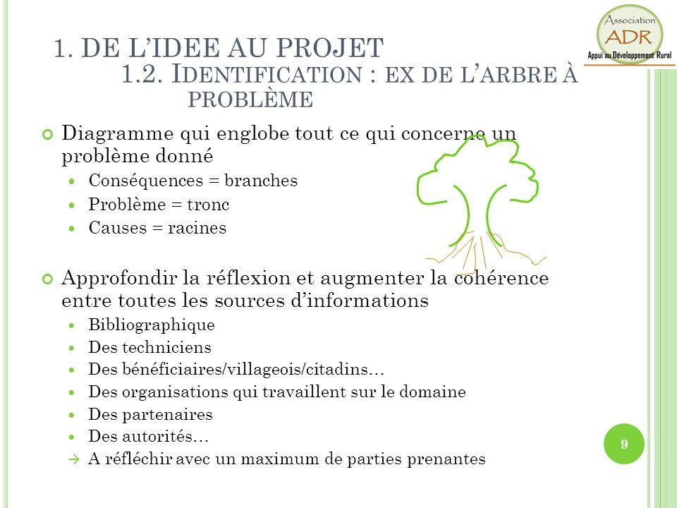 Formalisation de lanalyse Ancrage et mise en valeur des savoirs dans la conscience commune de lorganisation R etour dinformation, Mise en forme et Communication.