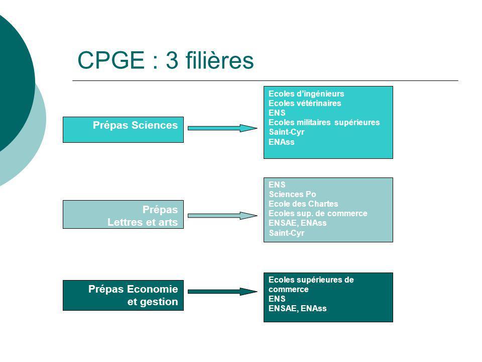 CPGE : 3 filières Prépas Sciences Ecoles dingénieurs Ecoles vétérinaires ENS Ecoles militaires supérieures Saint-Cyr ENAss ENS Sciences Po Ecole des C
