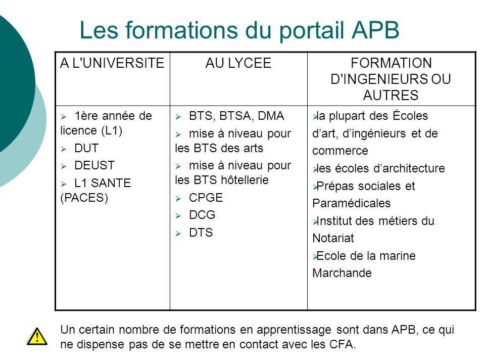 Les formations du portail APB A L'UNIVERSITEAU LYCEEFORMATION D'INGENIEURS OU AUTRES 1ère année de licence (L1) DUT DEUST L1 SANTE (PACES) BTS, BTSA,