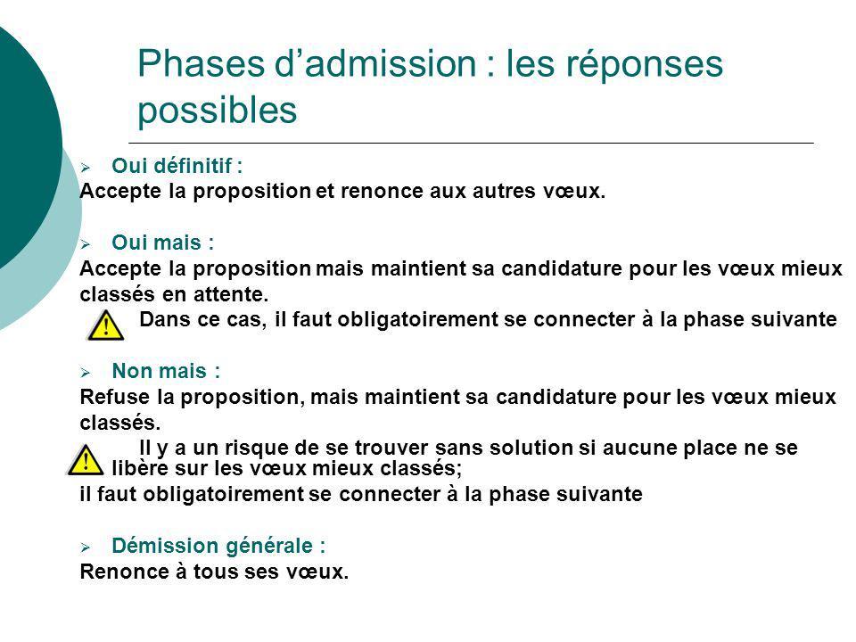 Phases dadmission : les réponses possibles Oui définitif : Accepte la proposition et renonce aux autres vœux. Oui mais : Accepte la proposition mais m
