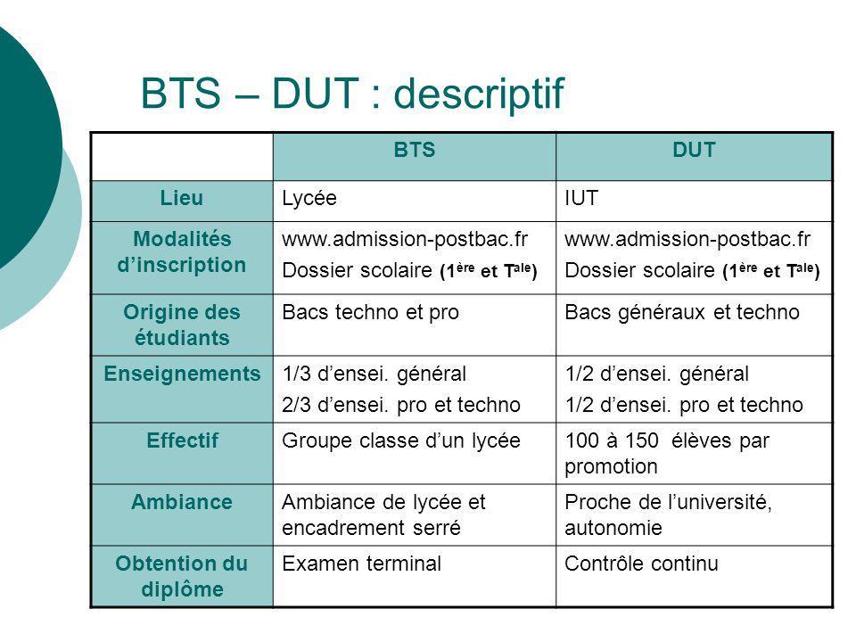BTS – DUT : descriptif BTSDUT LieuLycéeIUT Modalités dinscription www.admission-postbac.fr Dossier scolaire (1 ère et T ale ) www.admission-postbac.fr