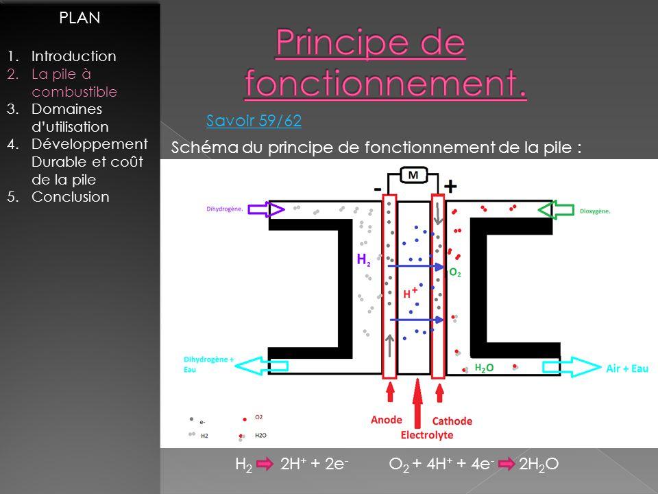 Schéma du principe de fonctionnement de la pile : H 2 2H + + 2e - O 2 + 4H + + 4e - 2H 2 O PLAN 1.Introduction 2.La pile à combustible 3.Domaines duti