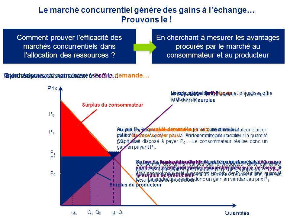 Le marché concurrentiel génère des gains à léchange… Prouvons le ! Comment prouver lefficacité des marchés concurrentiels dans lallocation des ressour