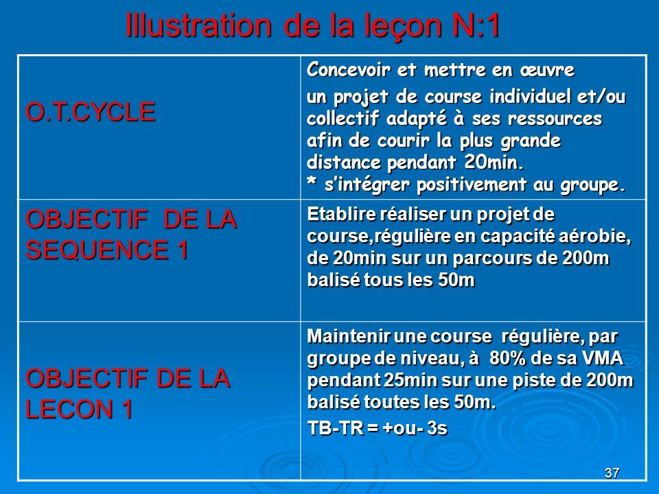 37 Illustration de la leçon N:1 O.T.CYCLE Concevoir et mettre en œuvre un projet de course individuel et/ou collectif adapté à ses ressources afin de