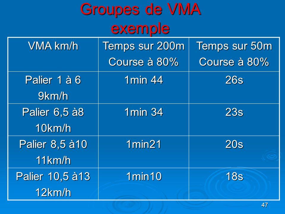 47 Groupes de VMA exemple VMA km/h Temps sur 200m Course à 80% Temps sur 50m Course à 80% Palier 1 à 6 9km/h 1min 44 26s Palier 6,5 à8 10km/h 1min 34