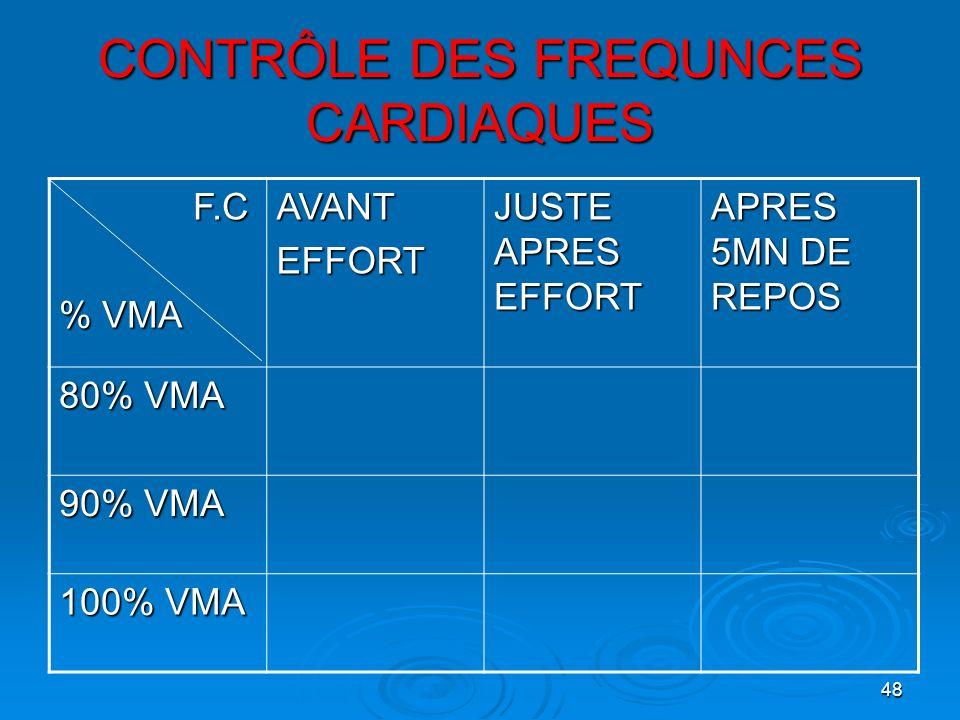 48 CONTRÔLE DES FREQUNCES CARDIAQUES F.C F.C % VMA AVANTEFFORT JUSTE APRES EFFORT APRES 5MN DE REPOS 80% VMA 90% VMA 100% VMA
