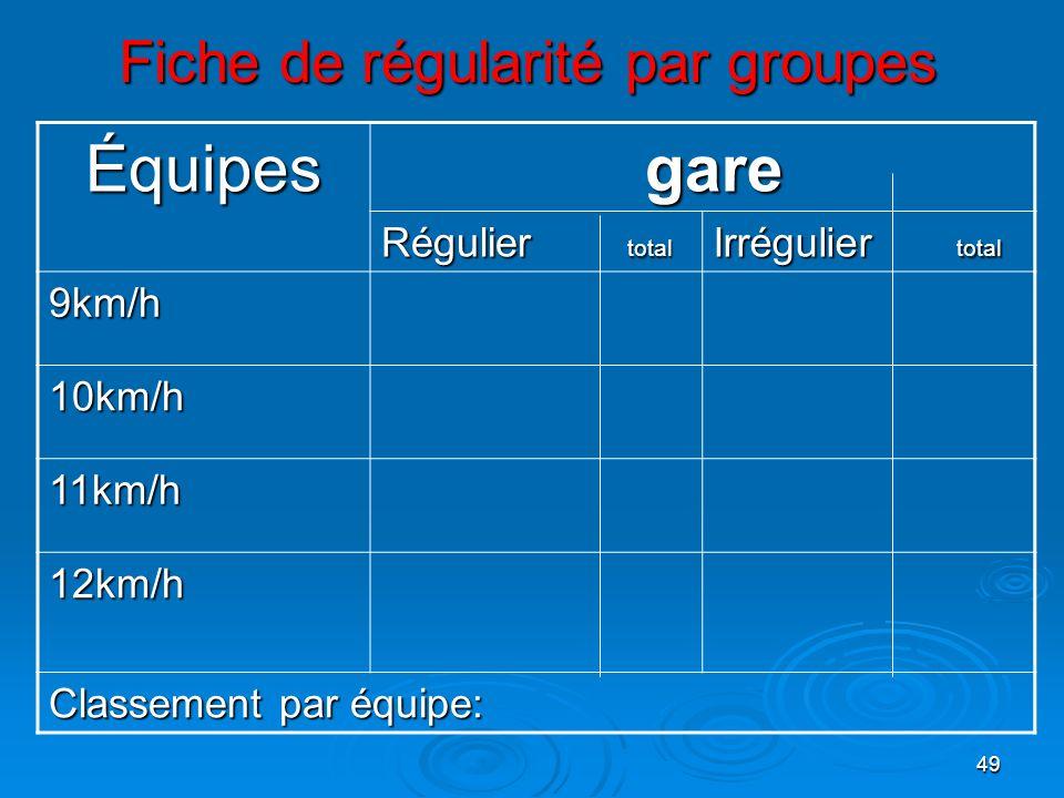 49 Fiche de régularité par groupes Équipes gare gare Régulier total Irrégulier total 9km/h 10km/h 11km/h 12km/h Classement par équipe: