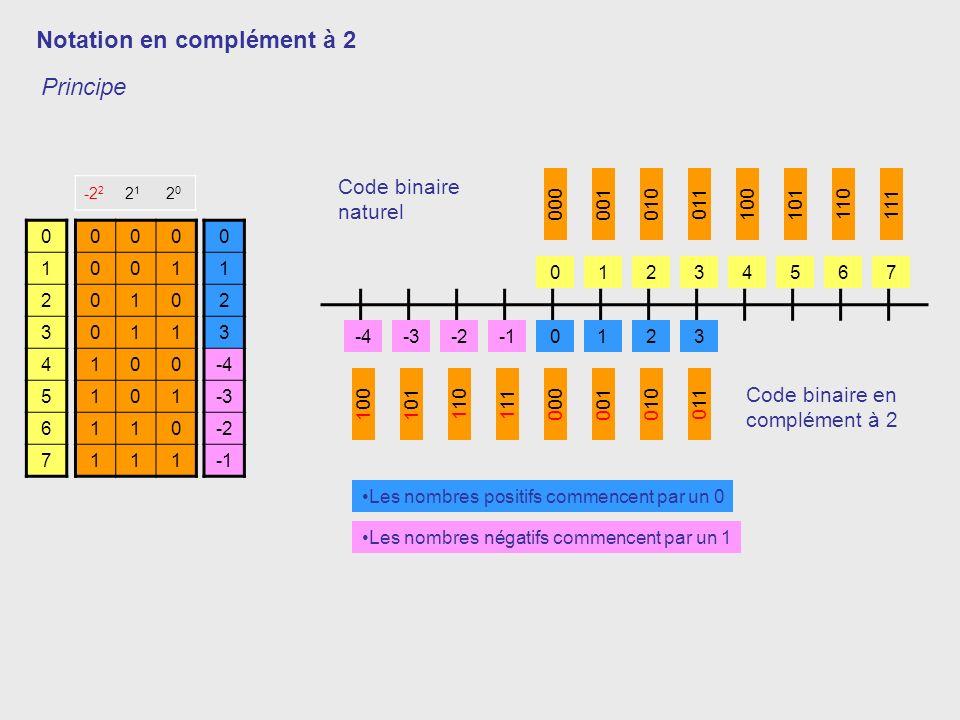 Notation en complément à 2 000 001 010 011 100 101 110 111 0 1 2 3 4 5 6 7 0 1 2 3 -4 -3 -2 Principe2 2121 2020 -2 2 2121 2020 000001010 011 100101 11