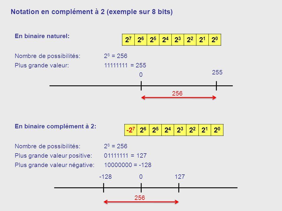 2727 2626 2525 2424 23232 2121 2020 -2 7 2626 2525 2424 23232 2121 2020 Notation en complément à 2 (exemple sur 8 bits) En binaire naturel: Nombre de