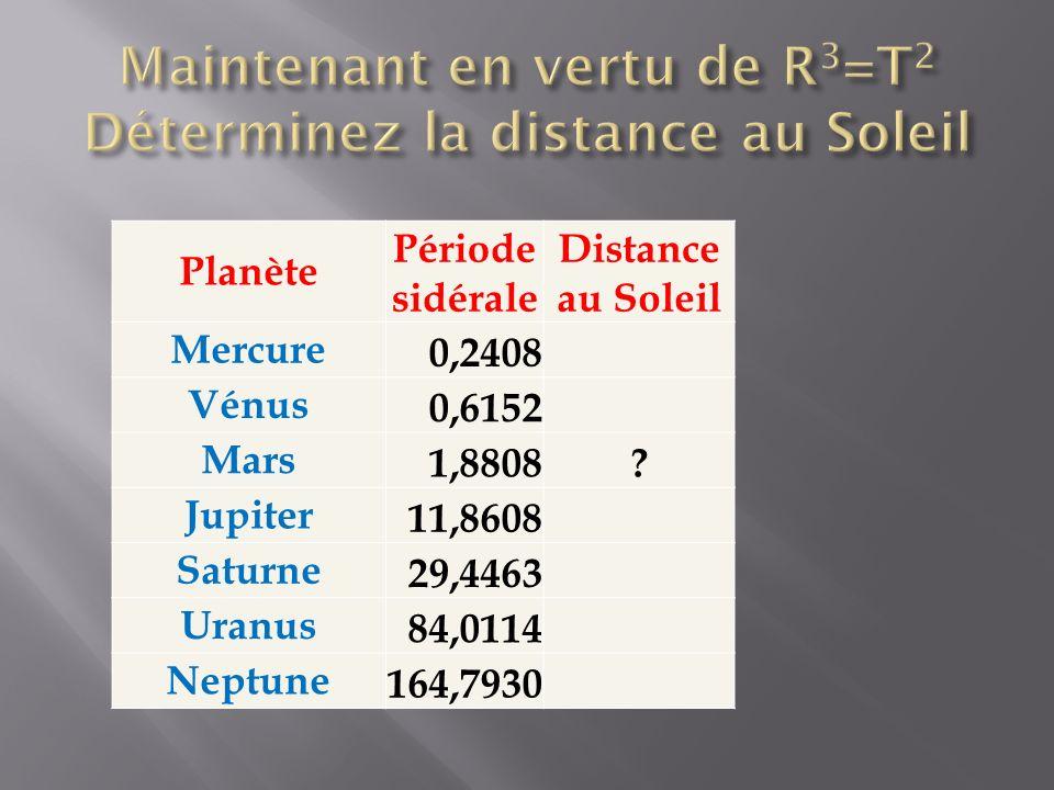 Planète Période sidérale Distance au Soleil Mercure 0,2408 Vénus 0,6152 Mars 1,8808? Jupiter 11,8608 Saturne 29,4463 Uranus 84,0114 Neptune 164,7930