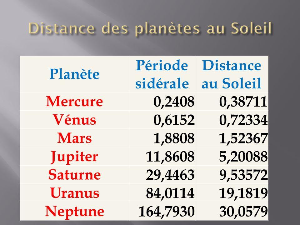 Planète Période sidérale Distance au Soleil Mercure0,24080,38711 Vénus0,61520,72334 Mars1,88081,52367 Jupiter11,86085,20088 Saturne29,44639,53572 Uranus84,011419,1819 Neptune164,793030,0579