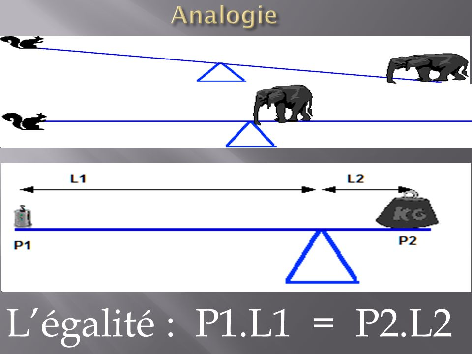 Légalité : P1.L1 = P2.L2