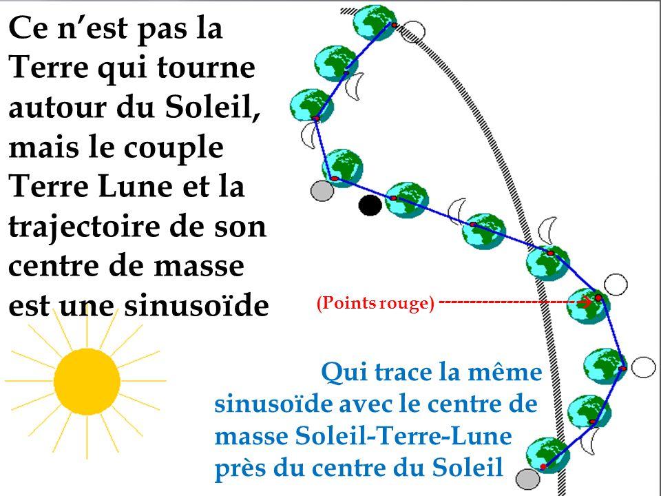 Ce nest pas la Terre qui tourne autour du Soleil, mais le couple Terre Lune et la trajectoire de son centre de masse est une sinusoïde Qui trace la même sinusoïde avec le centre de masse Soleil-Terre-Lune près du centre du Soleil (Points rouge) ----------------------