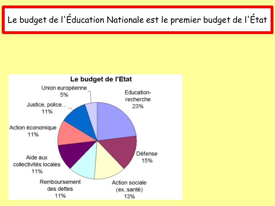 Le budget de l'Éducation Nationale est le premier budget de l'État