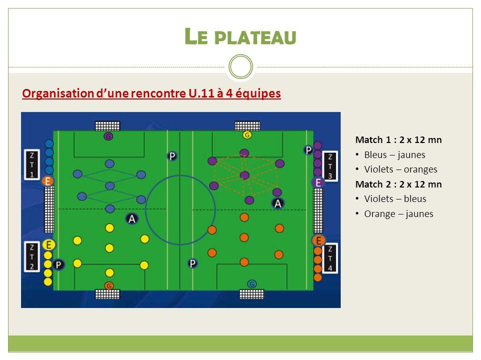 L E PLATEAU Organisation dune rencontre U.11 à 4 équipes Match 1 : 2 x 12 mn Bleus – jaunes Violets – oranges Match 2 : 2 x 12 mn Violets – bleus Orange – jaunes