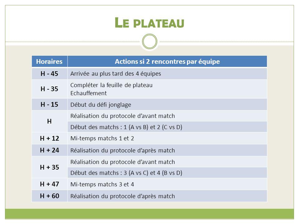 L E PLATEAU HorairesActions si 2 rencontres par équipe H - 45 Arrivée au plus tard des 4 équipes H - 35 Compléter la feuille de plateau Echauffement H - 15 Début du défi jonglage H Réalisation du protocole davant match Début des matchs : 1 (A vs B) et 2 (C vs D) H + 12 Mi-temps matchs 1 et 2 H + 24 Réalisation du protocole daprès match H + 35 Réalisation du protocole davant match Début des matchs : 3 (A vs C) et 4 (B vs D) H + 47 Mi-temps matchs 3 et 4 H + 60 Réalisation du protocole daprès match