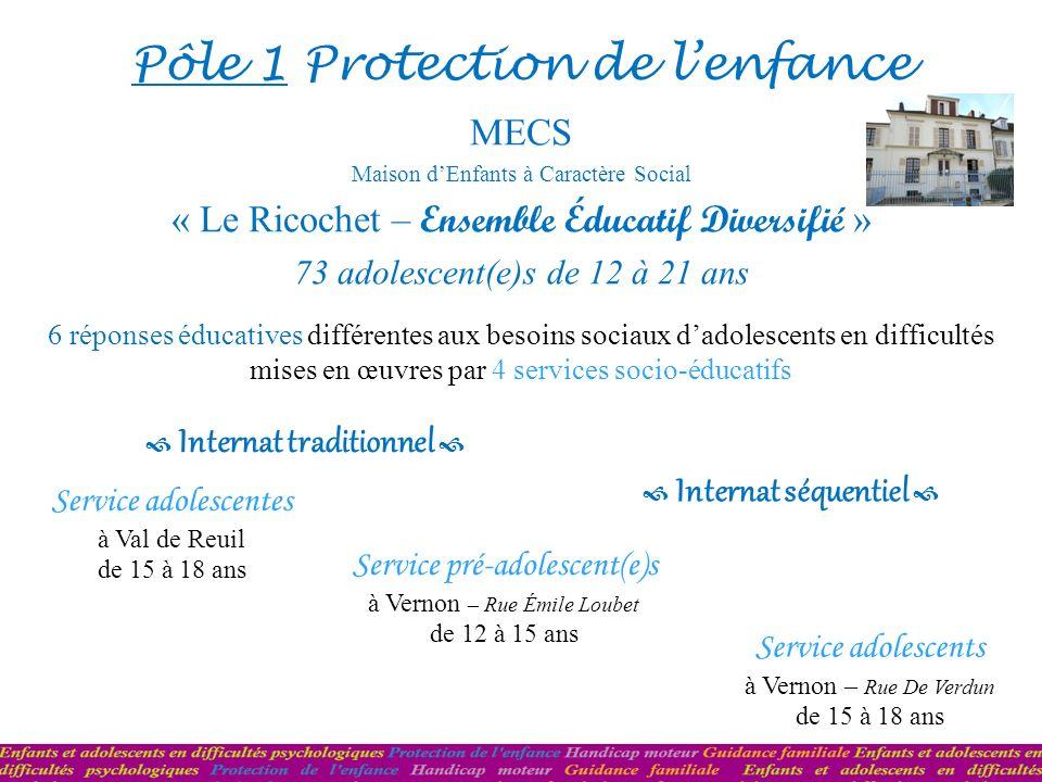Pôle 1 Protection de lenfance MECS Maison dEnfants à Caractère Social « Le Ricochet – Ensemble Éducatif Diversifié » 73 adolescent(e)s de 12 à 21 ans