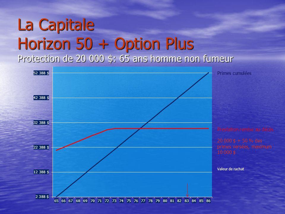 La Capitale Horizon 50 + Option Plus Protection de 20 000 $: 65 ans homme non fumeur Prestation remise au décès 20 000 $ + 50 % des primes versées, maximum 10 000 $ Primes cumulées Valeur de rachat