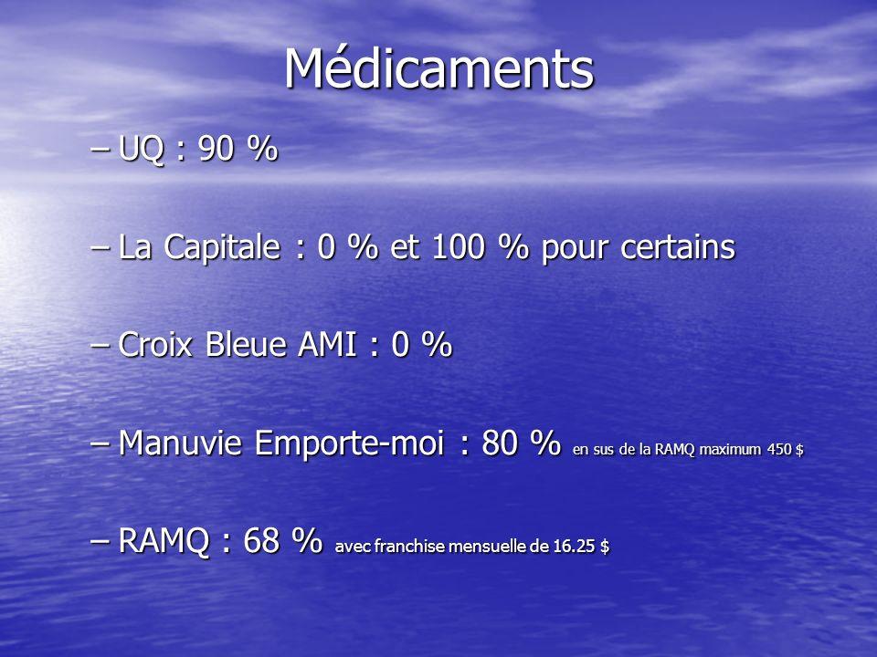 Médicaments –UQ : 90 % –La Capitale : 0 % et 100 % pour certains –Croix Bleue AMI : 0 % –Manuvie Emporte-moi : 80 % en sus de la RAMQ maximum 450 $ –RAMQ : 68 % avec franchise mensuelle de 16.25 $