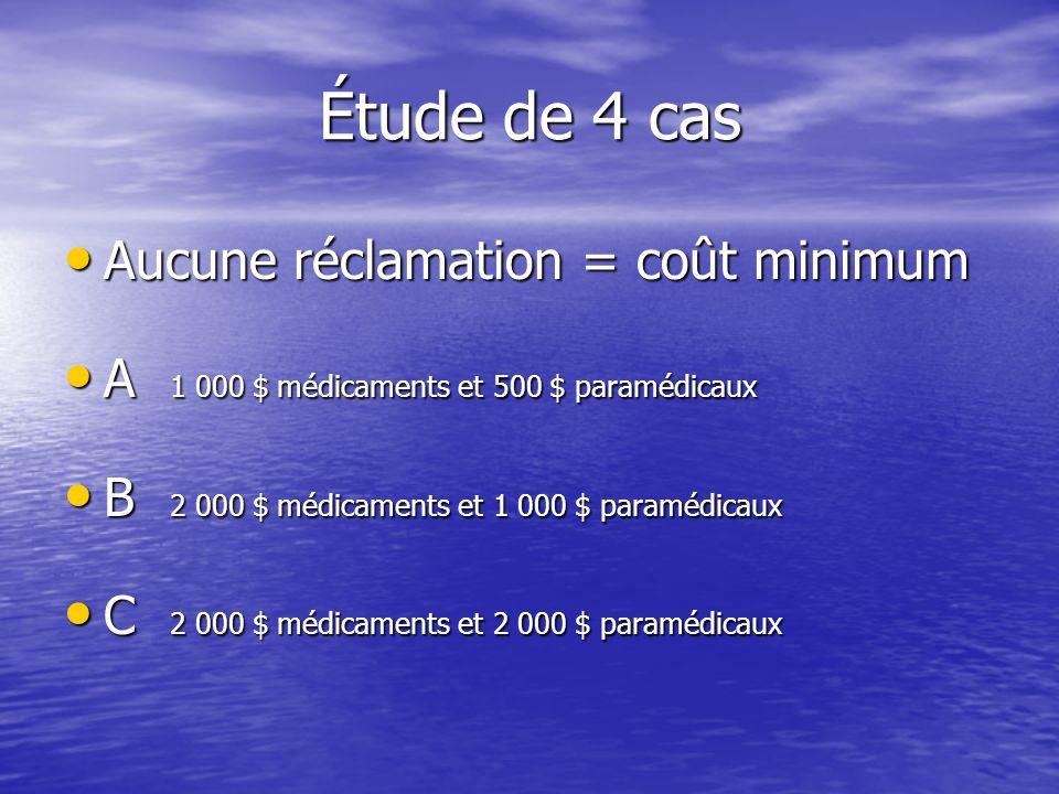 Étude de 4 cas Aucune réclamation = coût minimum Aucune réclamation = coût minimum A 1 000 $ médicaments et 500 $ paramédicaux A 1 000 $ médicaments et 500 $ paramédicaux B 2 000 $ médicaments et 1 000 $ paramédicaux B 2 000 $ médicaments et 1 000 $ paramédicaux C 2 000 $ médicaments et 2 000 $ paramédicaux C 2 000 $ médicaments et 2 000 $ paramédicaux