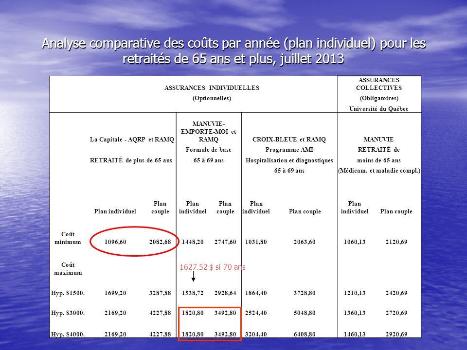 ASSURANCES INDIVIDUELLES ASSURANCES COLLECTIVES (Optionnelles)(Obligatoires) Université du Québec La Capitale - AQRP et RAMQ MANUVIE- EMPORTE-MOI et RAMQCROIX-BLEUE et RAMQMANUVIE Formule de baseProgramme AMIRETRAITÉ de RETRAITÉ de plus de 65 ans65 à 69 ansHospitalisation et diagnostiquesmoins de 65 ans 65 à 69 ans(Médicam.