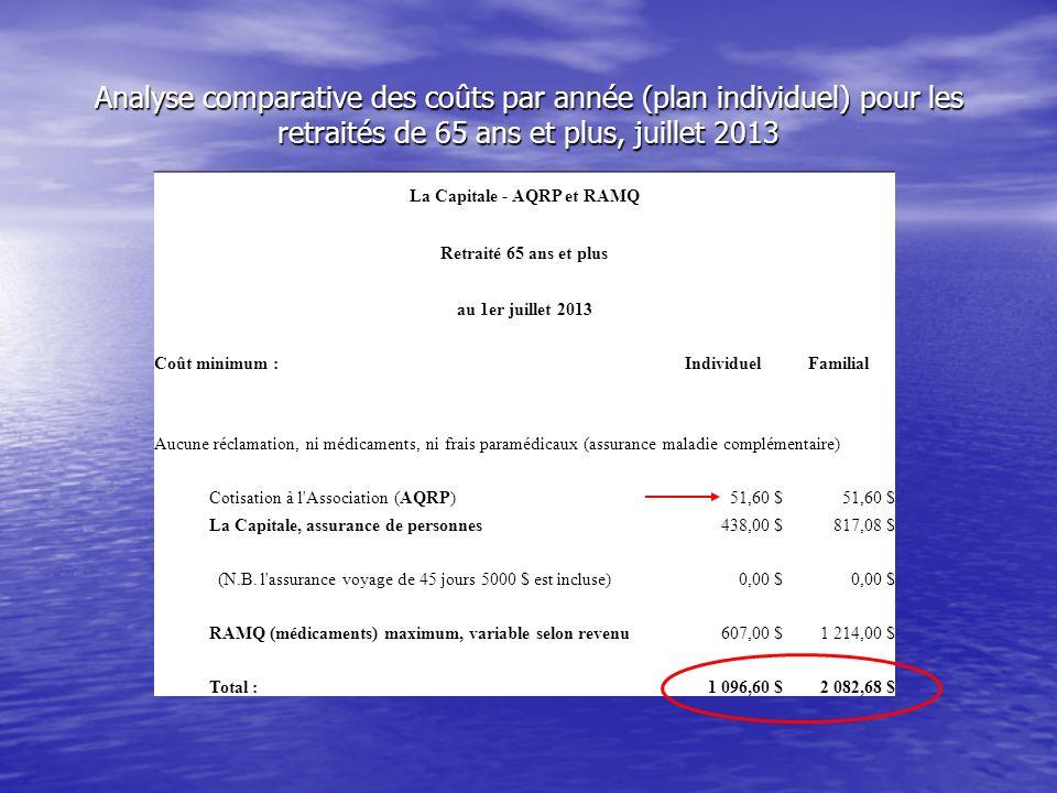 La Capitale - AQRP et RAMQ Retraité 65 ans et plus au 1er juillet 2013 Coût minimum :IndividuelFamilial Aucune réclamation, ni médicaments, ni frais paramédicaux (assurance maladie complémentaire) Cotisation à l Association (AQRP)51,60 $ La Capitale, assurance de personnes438,00 $817,08 $ (N.B.