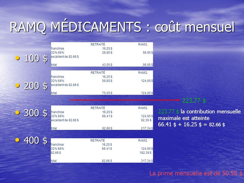 La prime mensuelle est de 50.58 $ RAMQ MÉDICAMENTS : coût mensuel 100 $ 100 $ 200 $ 200 $ 300 $ 300 $ 400 $ 400 $ 223.77 $ 223.77 $ la contribution mensuelle maximale est atteinte 66.41 $ + 16.25 $ = 82.66 $ RETRAITÉRAMQ franchise16,25 $ 32% 68%26,80 $56,95 $ excédent de 82,66 $ total43,05 $56,95 $ RETRAITÉRAMQ franchise16,25 $ 32% 68%58,80 $124,95 $ excédent de 82,66 $ total75,05 $124,95 $ RETRAITÉRAMQ franchise16,25 $ 32% 68%66,41 $124,95 $ excédent de 82,66 $ 92,39 $ total82,66 $217,34 $ RETRAITÉRAMQ franchise16,25 $ 32% 68%66,41 $124,95 $ 82,66 $ 192,39 $ total82,66 $317,34 $