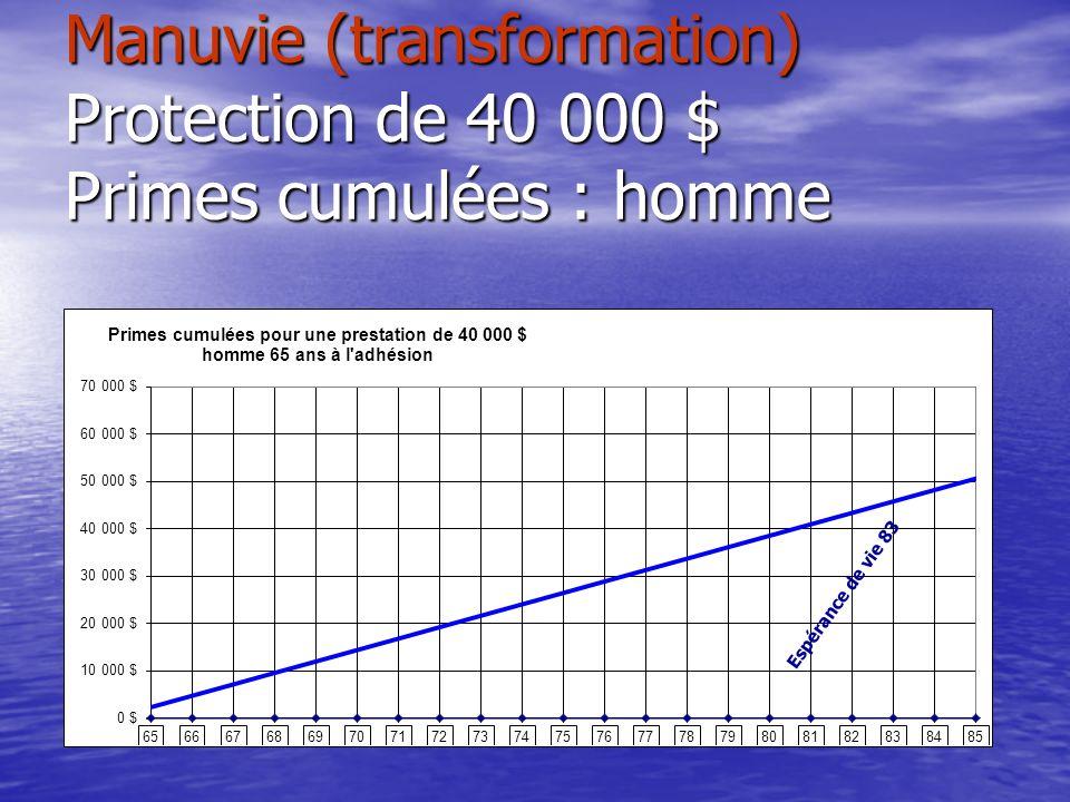 Manuvie (transformation) Protection de 40 000 $ Primes cumulées : homme Espérance de vie 83