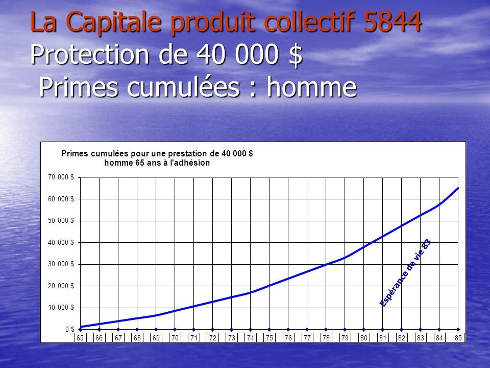 La Capitale produit collectif 5844 Protection de 40 000 $ Primes cumulées : homme Espérance de vie 83