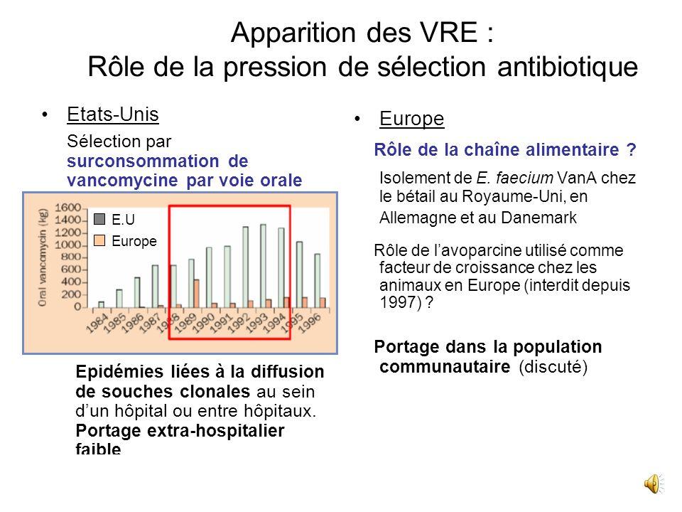 Résistance aux glycopeptides 48 Les entérocoques Naturellement sensibles aux glycopeptides CMI modale à la vancomycine : 1 mg/L CMI modale de la teico