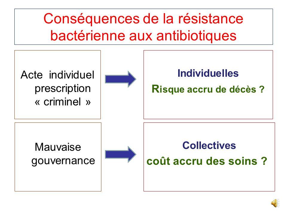 Première intention Amoxicilline ( 200 mg /kg/j) ou Pénicilline G + Genatmicine (3mg/kg/j) ou nétilmicine Vancomycine (30 mg/kg/j ) ou Teicoplanine (12 mg/kg/j) + Streptomycine ( 1 mg /kg/j) IV ou IM Traitement des Infections à entérocoques